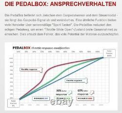 Dte Pedal Box 3s System For Alfa Romeo Mito 955 Ab 07.2 1.4l Tb 16v R4 99kw